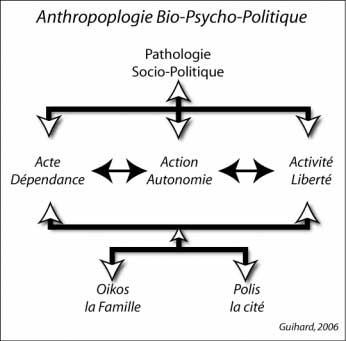 Anthropologie bio psycho politique